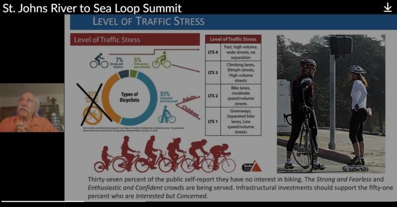 Dan Burden River2Sea Loop Summit:> Half Americans want safer cycling